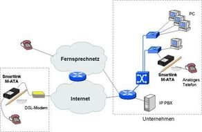VoIP Adapter